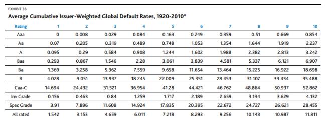 Tasas de morosidad de los bonos en el siglo XX (Moody's)