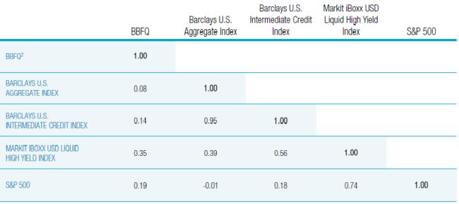 Escasa correlación entre los bonos de Lending Club y activos crediticios