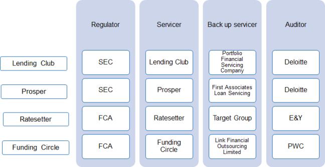 Auditores de primera línea para el p2p lending