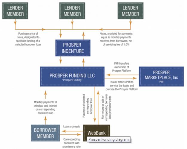Estructura legal del Trust de Prosper