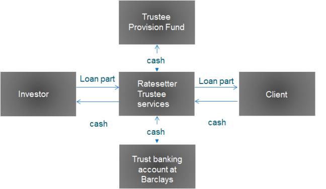Trust account en plataforma de marketplace lending