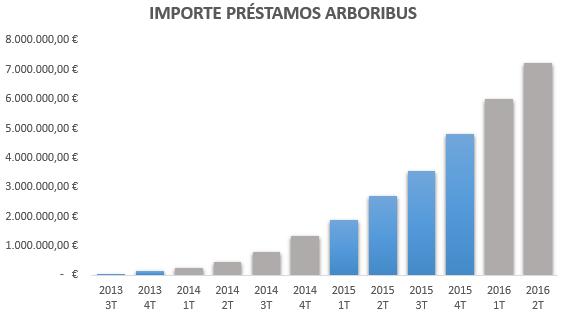 Préstamos acumulados en Arboribus