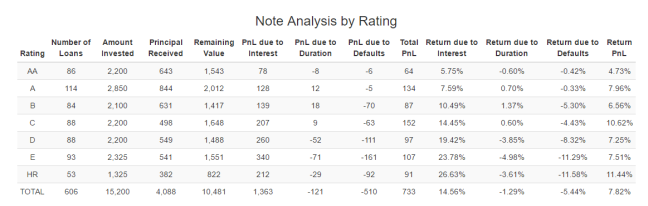 Análisis de morosidad vs rentabilidad Prosper por rating