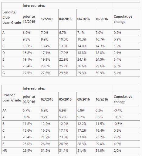 evolución tipos préstamos marketplace lending por tipo de riesgo